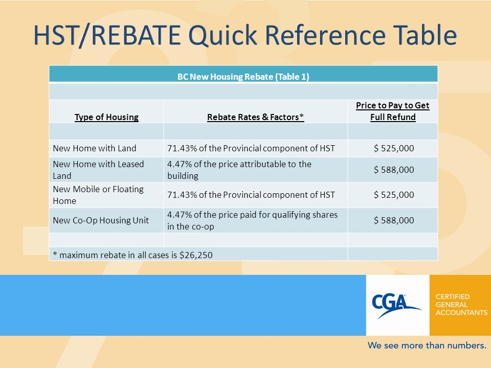 BC New Housing Rebate (Table 1) Type of HousingRebate Rates & Factors* Price to Pay to Get Full Refund New Home with Land71.43% of the Provincial component of HST $ 525,000 New Home with Leased Land 4.47% of the price attributable to the building $ 588,000 New Mobile or Floating Home 71.43% of the Provincial component of HST $ 525,000 New Co-Op Housing Unit 4.47% of the price paid for qualifying shares in the co-op $ 588,000 * maximum rebate in all cases is $26,250