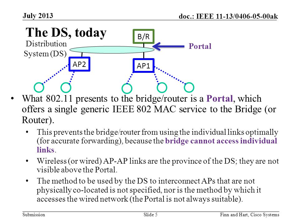 Submission doc.: IEEE 11-13/0406-05-00ak The DS, today What 802.11 presents to the bridge/router is a Portal, which offers a single generic IEEE 802 MAC service to the Bridge (or Router).