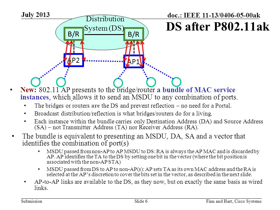 Submission doc.: IEEE 11-13/0406-05-00ak New: 802.11 AP presents to the bridge/router a bundle of MAC service instances, which allows it to send an MSDU to any combination of ports.