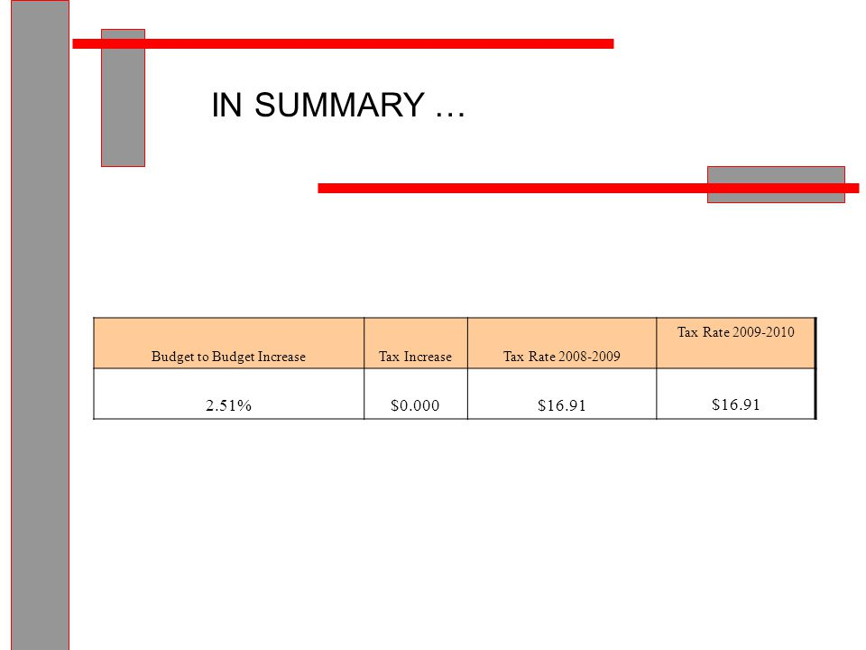 IN SUMMARY … Budget to Budget IncreaseTax IncreaseTax Rate 2008-2009 Tax Rate 2009-2010 2.51%$0.000$16.91