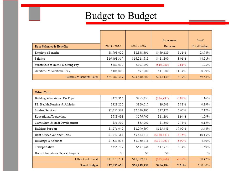 BUDGET TO BUDGET 2009 - 2010 2008 - 2009 Increase or Revenue Decrease Non-Tax Revenue$20,405,623$19,499,439$906,1844.65% Real Property Taxes$16,649,997 $00%Levy to Levy Total Revenue$37,055,620$36,149,436$906,1842.51% Budget to Budget IncreaseTax IncreaseTax Rate 2008-2009Tax Rate 2009-2010 2.51%$0.000$16.91