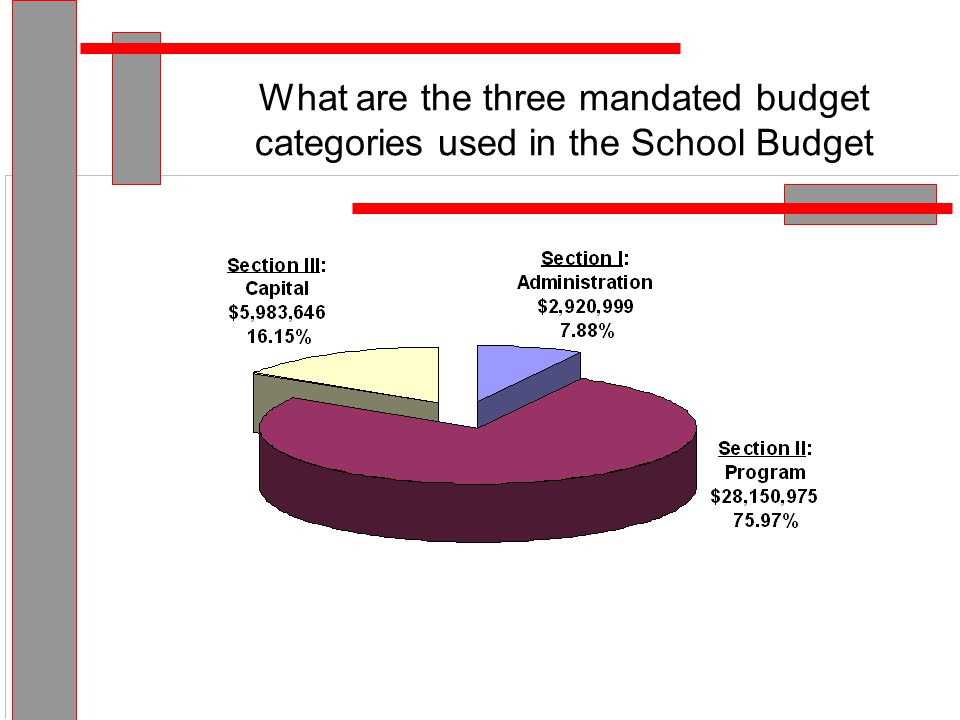 Budget Total $37,055,620 How much of the school budget is paid for by local tax dollars?