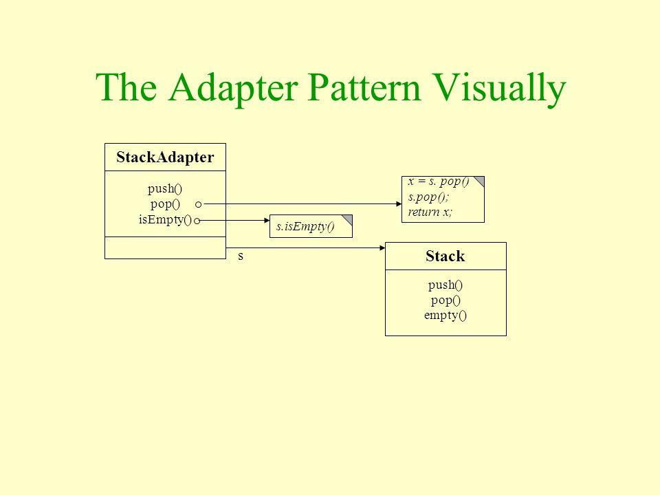 The Adapter Pattern Visually StackAdapter push() pop() isEmpty() Stack push() pop() empty() s.isEmpty() x = s. pop() s.pop(); return x; s