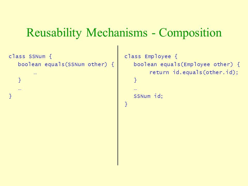 class SSNum { boolean equals(SSNum other) { … } … } Reusability Mechanisms - Composition class Employee { boolean equals(Employee other) { return id.e