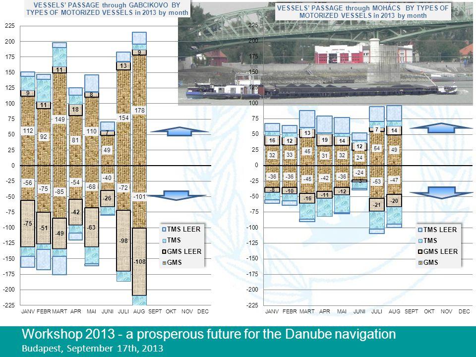 Workshop 2013 - a prosperous future for the Danube navigation Budapest, September 17th, 2013