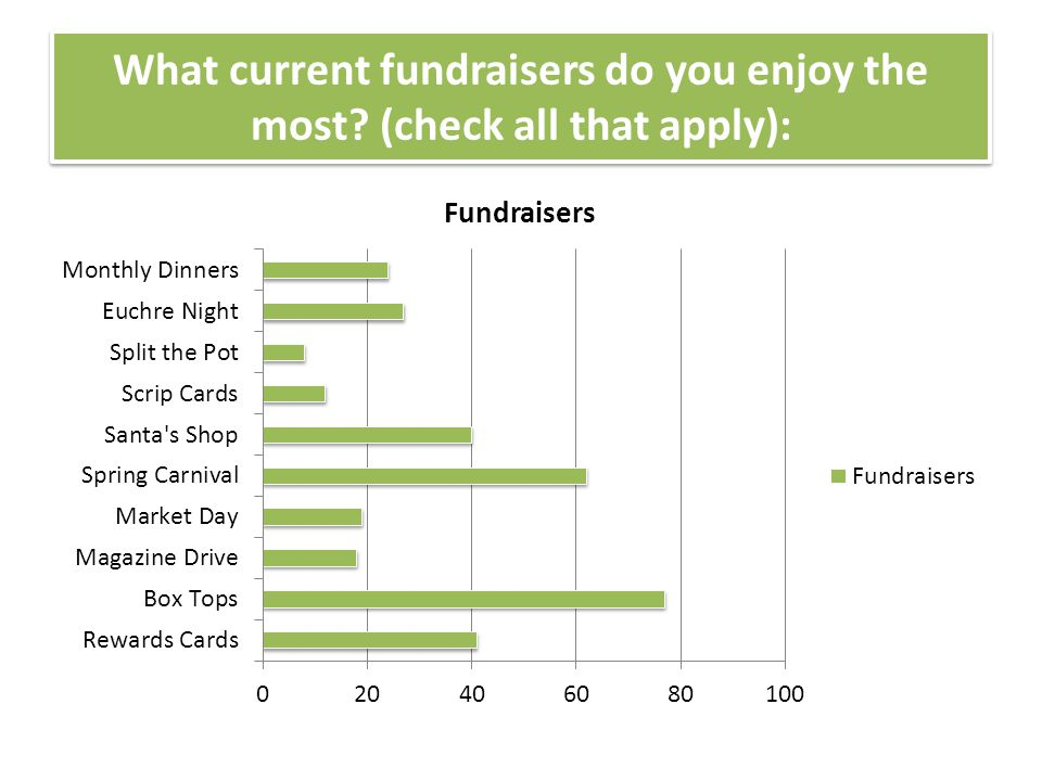 What current fundraisers do you enjoy the most (check all that apply):