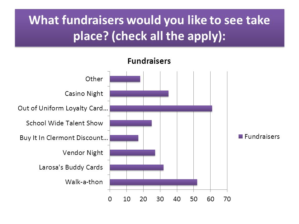 What fundraisers would you like to see take place (check all the apply):