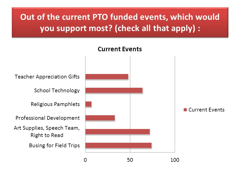 Out of the current PTO funded events, which would you support most (check all that apply) :