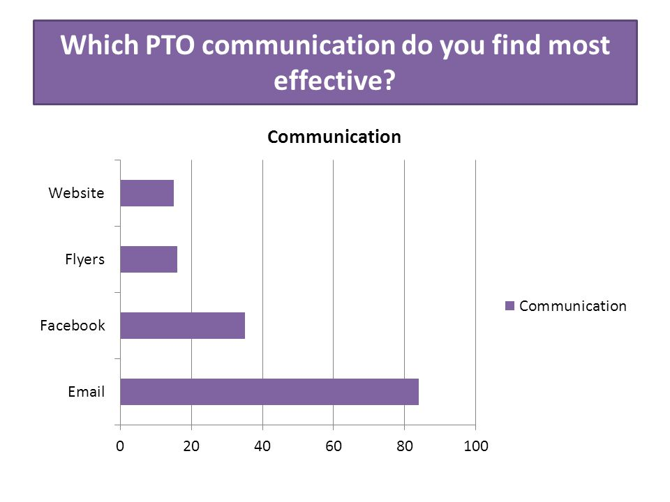 Which PTO communication do you find most effective?