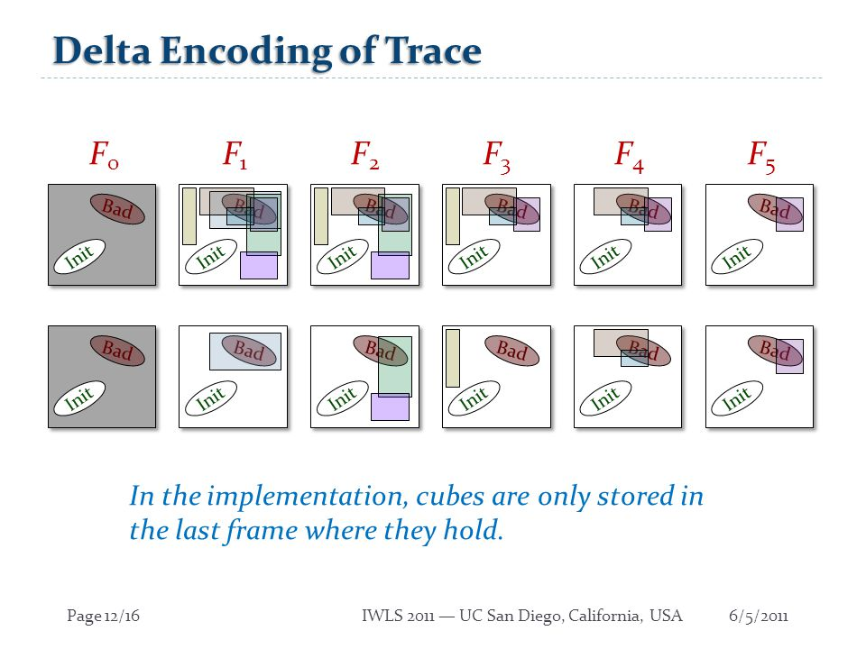 6/5/2011Page 12/16IWLS 2011 — UC San Diego, California, USA Delta Encoding of Trace Init Bad Init Bad Init Bad Init Bad Init Bad Init Bad Init Bad Init Bad Init Bad Init Bad Init Bad Init Bad F0F0 F1F1 F2F2 F3F3 F4F4 F5F5 In the implementation, cubes are only stored in the last frame where they hold.