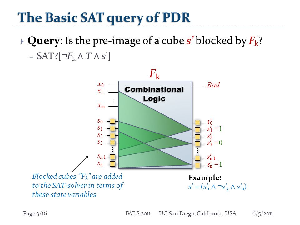 6/5/2011Page 10/16IWLS 2011 — UC San Diego, California, USA Ternary Simulation  Query: Is the pre-image of a cube s blocked.