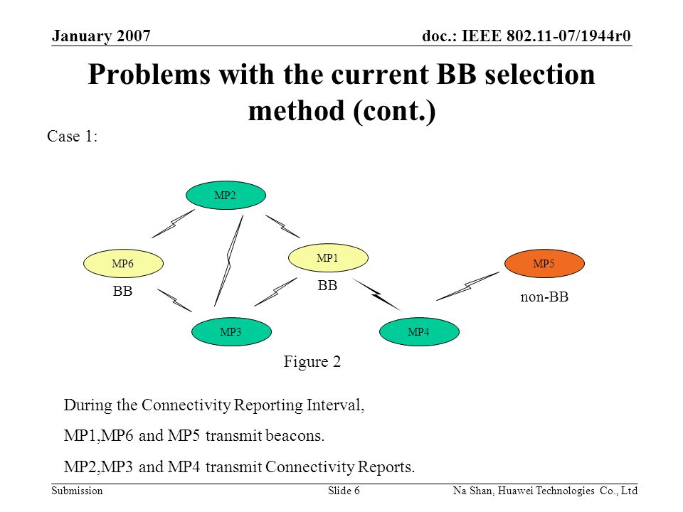 doc.: IEEE 802.11-07/1944r0 Submission January 2007 Na Shan, Huawei Technologies Co., LtdSlide 6 Problems with the current BB selection method (cont.) Case 1: MP1 MP3MP4 MP2 BB MP6 BB non-BB MP5 During the Connectivity Reporting Interval, MP1,MP6 and MP5 transmit beacons.