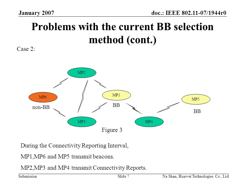 doc.: IEEE 802.11-07/1944r0 Submission January 2007 Na Shan, Huawei Technologies Co., LtdSlide 7 Problems with the current BB selection method (cont.) Case 2: MP1 MP3MP4 MP2 BB MP6 non-BB BB MP5 During the Connectivity Reporting Interval, MP1,MP6 and MP5 transmit beacons.