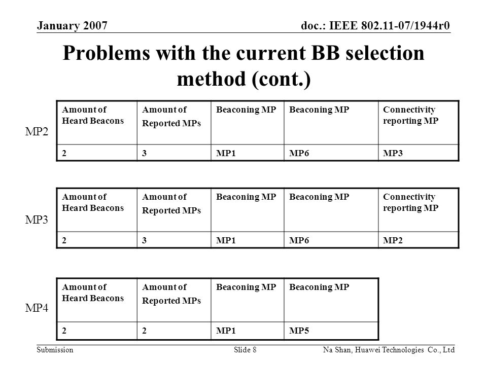 doc.: IEEE 802.11-07/1944r0 Submission January 2007 Na Shan, Huawei Technologies Co., LtdSlide 8 Problems with the current BB selection method (cont.) Amount of Heard Beacons Amount of Reported MPs Beaconing MP Connectivity reporting MP 23MP1MP6MP3 Amount of Heard Beacons Amount of Reported MPs Beaconing MP Connectivity reporting MP 23MP1MP6MP2 Amount of Heard Beacons Amount of Reported MPs Beaconing MP 22MP1MP5 MP2 MP3 MP4