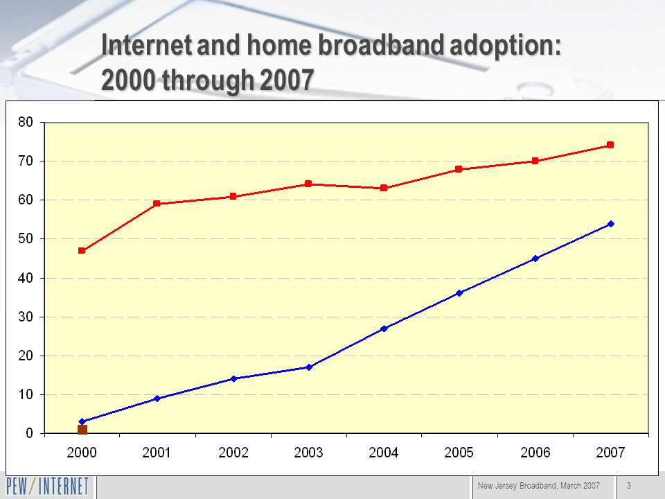 New Jersey Broadband, March 20073 Internet and home broadband adoption: 2000 through 2007