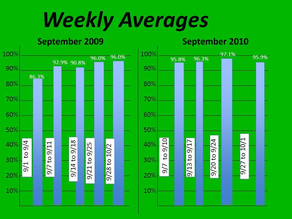 Weekly Averages 10% 20% 30% 40% 50% 60% 70% 80% 90% 100% 10% 20% 30% 40% 50% 60% 70% 80% 90% 100% 9/1 to 9/4 9/7 to 9/10 86.3% 95.8% 9/7 to 9/11 9/13 to 9/17 96.3% 92.9% 9/14 to 9/18 9/20 to 9/24 97.1% 90.8% 9/21 to 9/25 9/27 to 10/1 96.0% 95.9% 9/28 to 10/2 96.0%