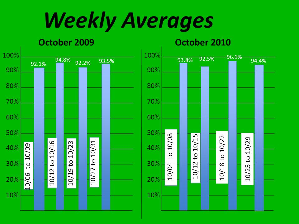 Weekly Averages 10% 20% 30% 40% 50% 60% 70% 80% 90% 100% 10% 20% 30% 40% 50% 60% 70% 80% 90% 100% 10/06 to 10/09 10/04 to 10/08 92.1% 93.8% 92.5% 94.8% 92.2% 93.5% 10/12 to 10/15 10/12 to 10/16 10/19 to 10/23 10/27 to 10/31 10/18 to 10/22 96.1% 10/25 to 10/29 94.4%