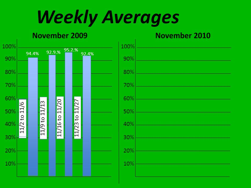 Weekly Averages 10% 20% 30% 40% 50% 60% 70% 80% 90% 100% 10% 20% 30% 40% 50% 60% 70% 80% 90% 100% 94.4% 92.9.% 95.2.% 11/2 to 11/6 11/9 to 11/13 11/16