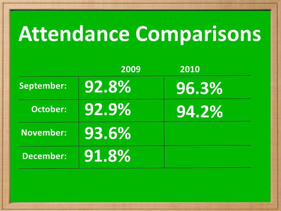 Attendance Comparisons September: October: November: December: 2009 2010 92.8% 92.9% 93.6% 91.8% 96.3% 94.2%