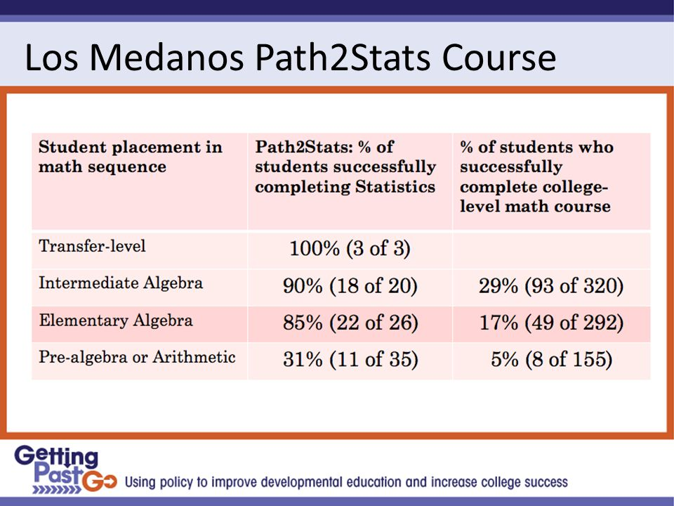 Los Medanos Path2Stats Course