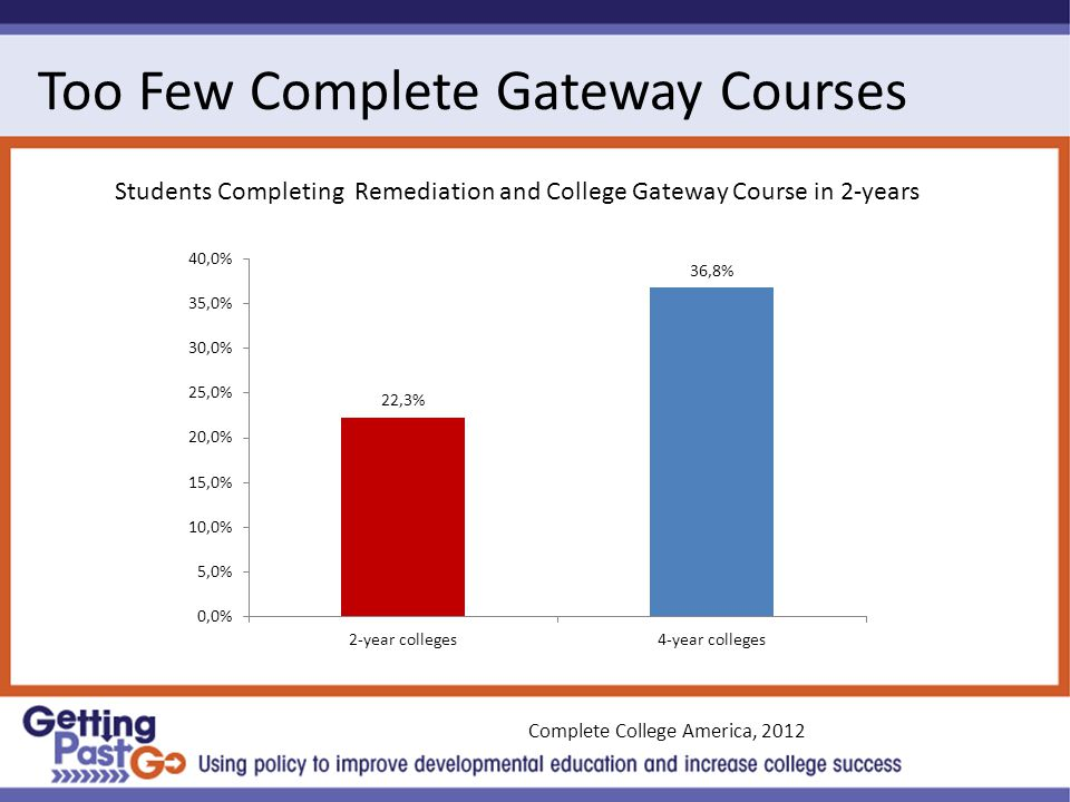 Too Few Complete Gateway Courses Students Completing Remediation and College Gateway Course in 2-years Complete College America, 2012