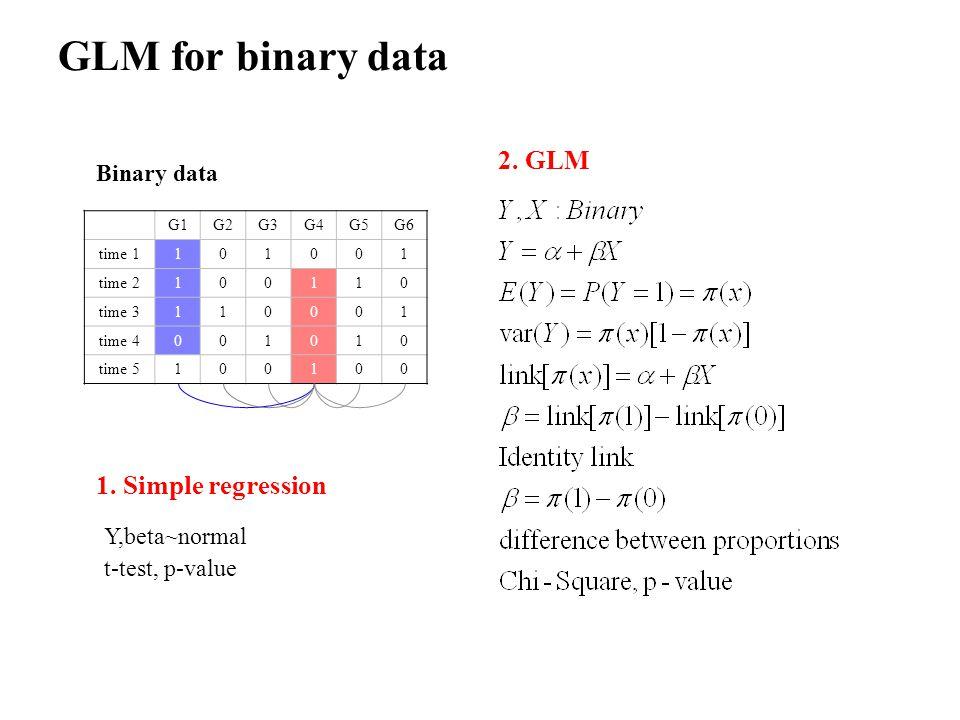 GLM for binary data G1G2G3G4G5G6 time 1101001 time 2100110 time 3110001 time 4001010 time 5100100 Binary data 1.