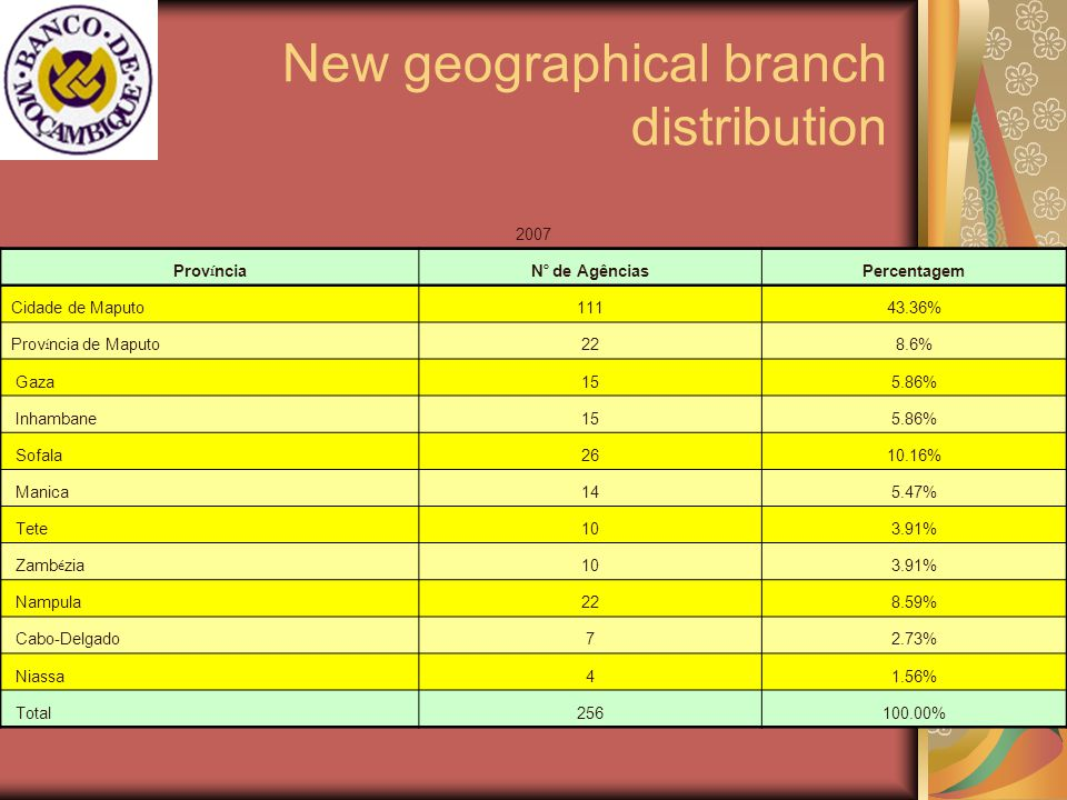 New geographical branch distribution 2007 Prov í nciaN º de Agências Percentagem Cidade de Maputo11143.36% Prov í ncia de Maputo 228.6% Gaza155.86% Inhambane155.86% Sofala2610.16% Manica145.47% Tete103.91% Zamb é zia 103.91% Nampula228.59% Cabo-Delgado72.73% Niassa41.56% Total256100.00%