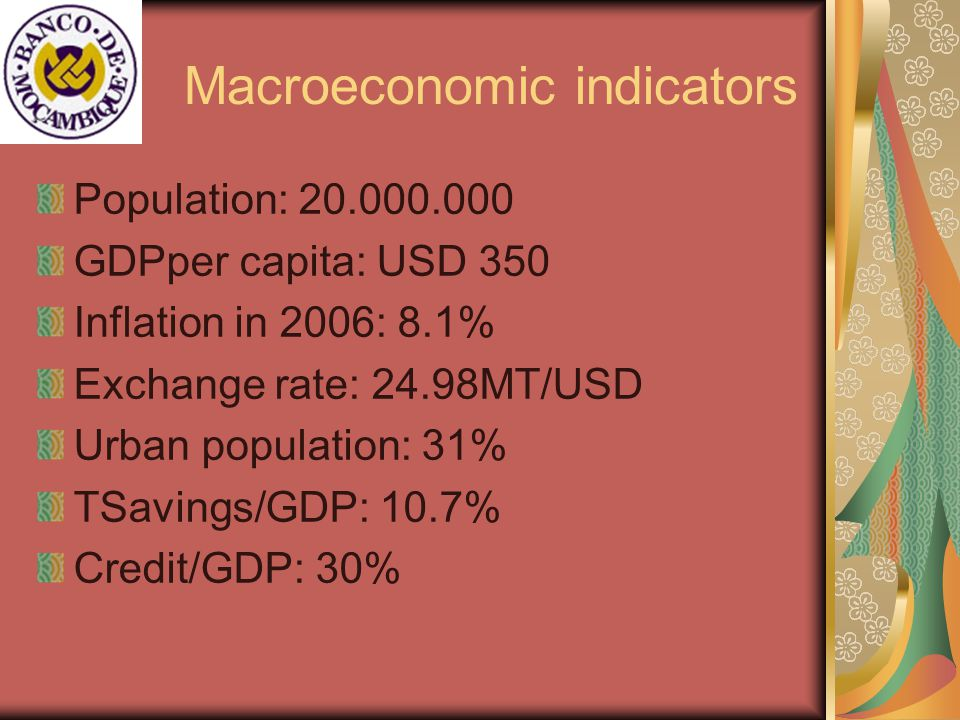 Macroeconomic indicators Population: 20.000.000 GDPper capita: USD 350 Inflation in 2006: 8.1% Exchange rate: 24.98MT/USD Urban population: 31% TSavings/GDP: 10.7% Credit/GDP: 30%