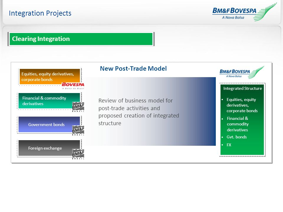 Integration Projects New Post-Trade Model- Equities, equity derivatives, corporate bonds Financial & commodity derivatives Government bonds Foreign exchange Review of business model for post-trade activities and proposed creation of integrated structure Integrated Structure Equities, equity derivatives, corporate bonds Financial & commodity derivatives Gvt.