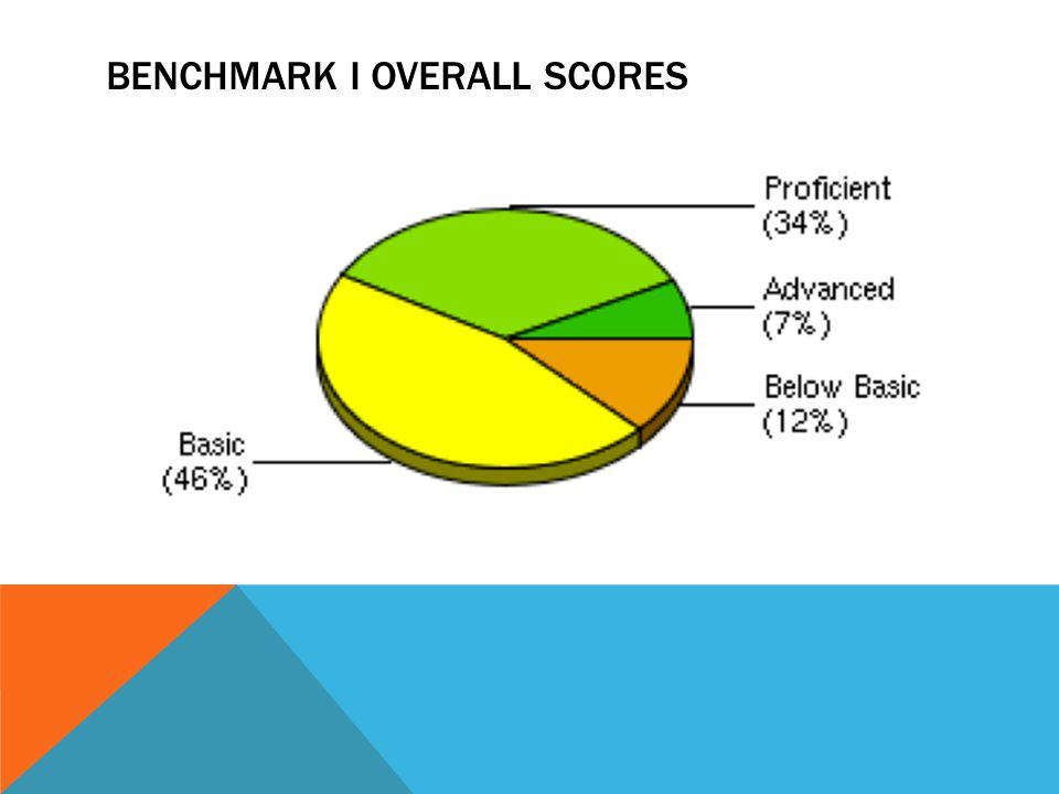 BENCHMARK I OVERALL SCORES