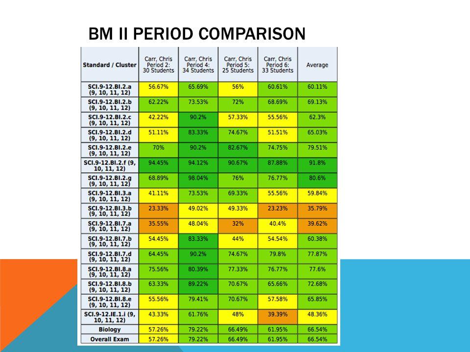 BM II PERIOD COMPARISON