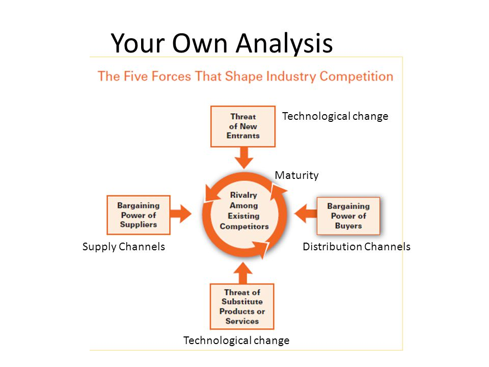 Your Own Analysis Supply Channels Distribution Channels Maturity Technological change