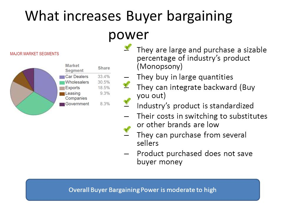 What increases Buyer bargaining power – They are large and purchase a sizable percentage of industry's product (Monopsony) – They buy in large quantities – They can integrate backward (Buy you out) – Industry's product is standardized – Their costs in switching to substitutes or other brands are low – They can purchase from several sellers – Product purchased does not save buyer money Overall Buyer Bargaining Power is moderate to high