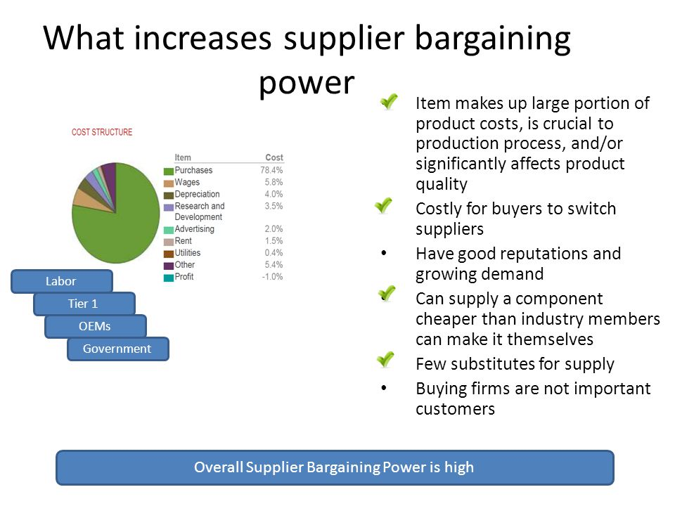 What increases supplier bargaining power Labor Tier 1 Government OEMs Overall Supplier Bargaining Power is high Item makes up large portion of product costs, is crucial to production process, and/or significantly affects product quality Costly for buyers to switch suppliers Have good reputations and growing demand Can supply a component cheaper than industry members can make it themselves Few substitutes for supply Buying firms are not important customers