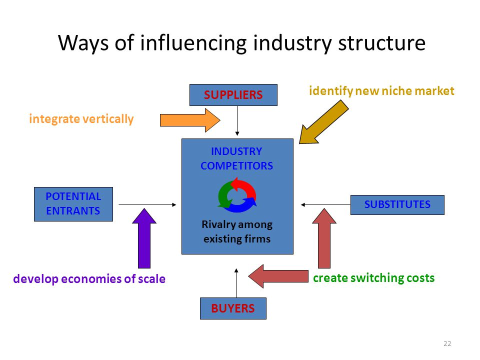 22 Ways of influencing industry structure SUPPLIERS POTENTIAL ENTRANTS SUBSTITUTES BUYERS INDUSTRY COMPETITORS Rivalry among existing firms create switching costs develop economies of scale integrate vertically identify new niche market