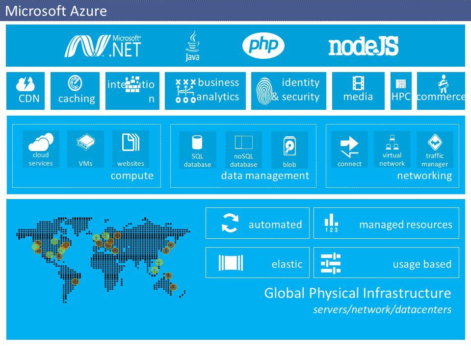 Windows Azure Cloud Components