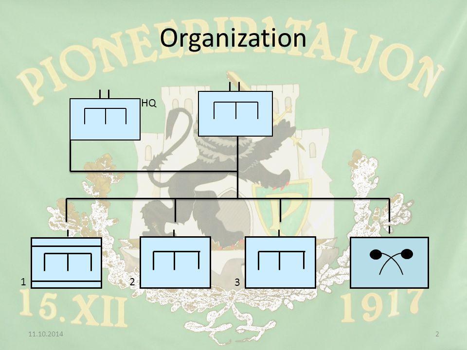 Organization 11.10.20142 2 3 1 HQ