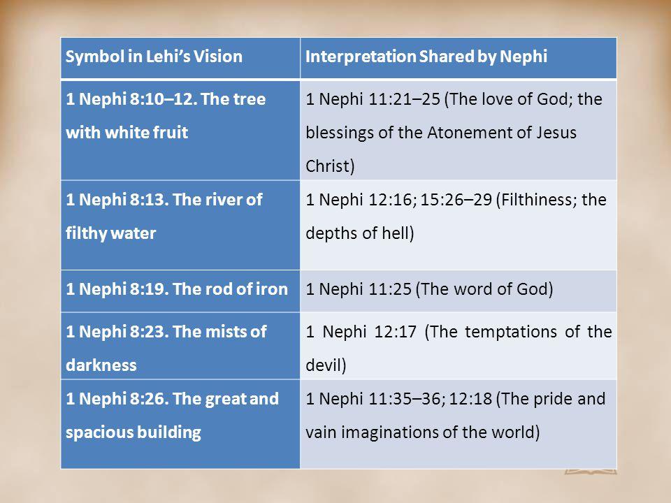 Symbol in Lehi's VisionInterpretation Shared by Nephi 1 Nephi 8:10–12.