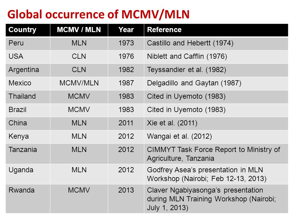 Global occurrence of MCMV/MLN CountryMCMV / MLNYearReference PeruMLN1973Castillo and Hebertt (1974) USACLN1976Niblett and Cafflin (1976) ArgentinaCLN1