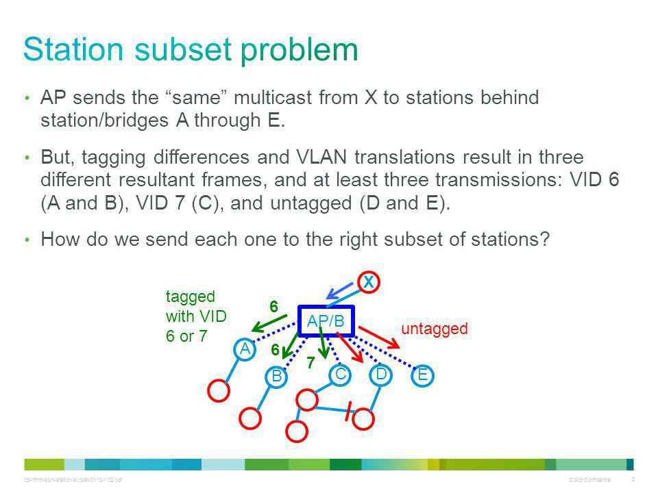 bz-nfinn-soln-station-subset-0113-v02.pdf Cisco Confidential 3 AP sends the same multicast from X to stations behind station/bridges A through E.