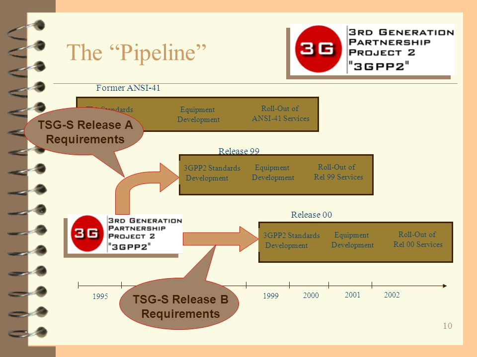 "10 The ""Pipeline"" 1995 1996 1997 1998 1999 2000 TIA Standards Development Equipment Development Roll-Out of ANSI-41 Services Former ANSI-41 2001 2002"