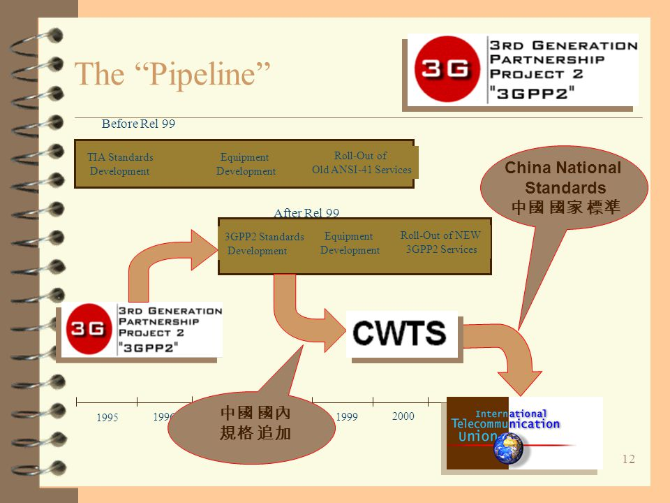 "12 The ""Pipeline"" 1995 1996 1997 1998 1999 2000 TIA Standards Development Equipment Development Roll-Out of Old ANSI-41 Services Before Rel 99 2001 20"