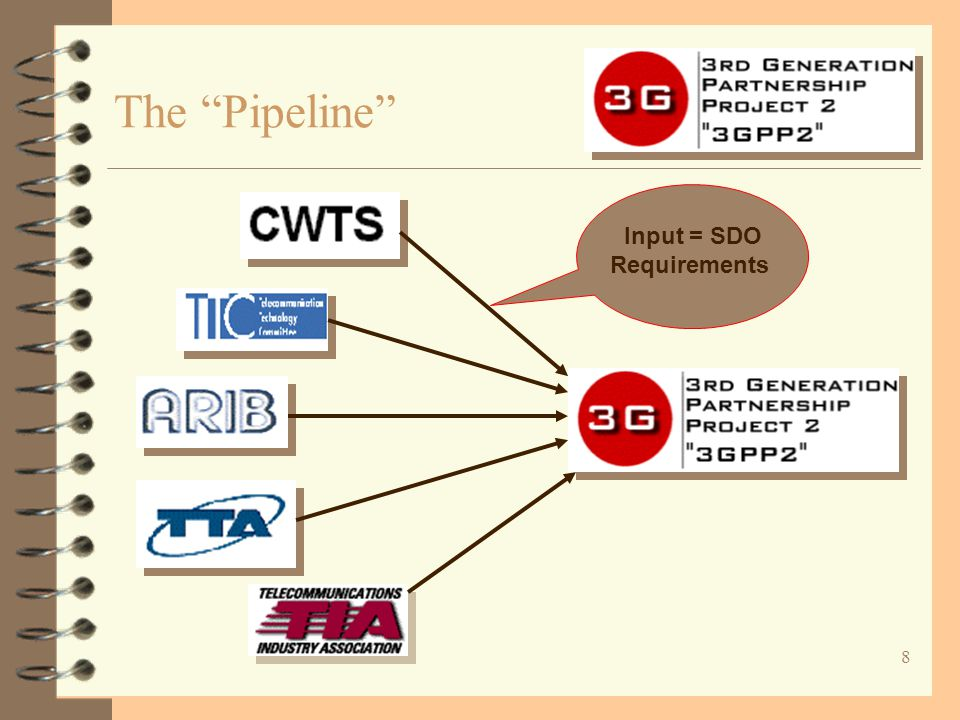 "8 The ""Pipeline"" Input = SDO Requirements"