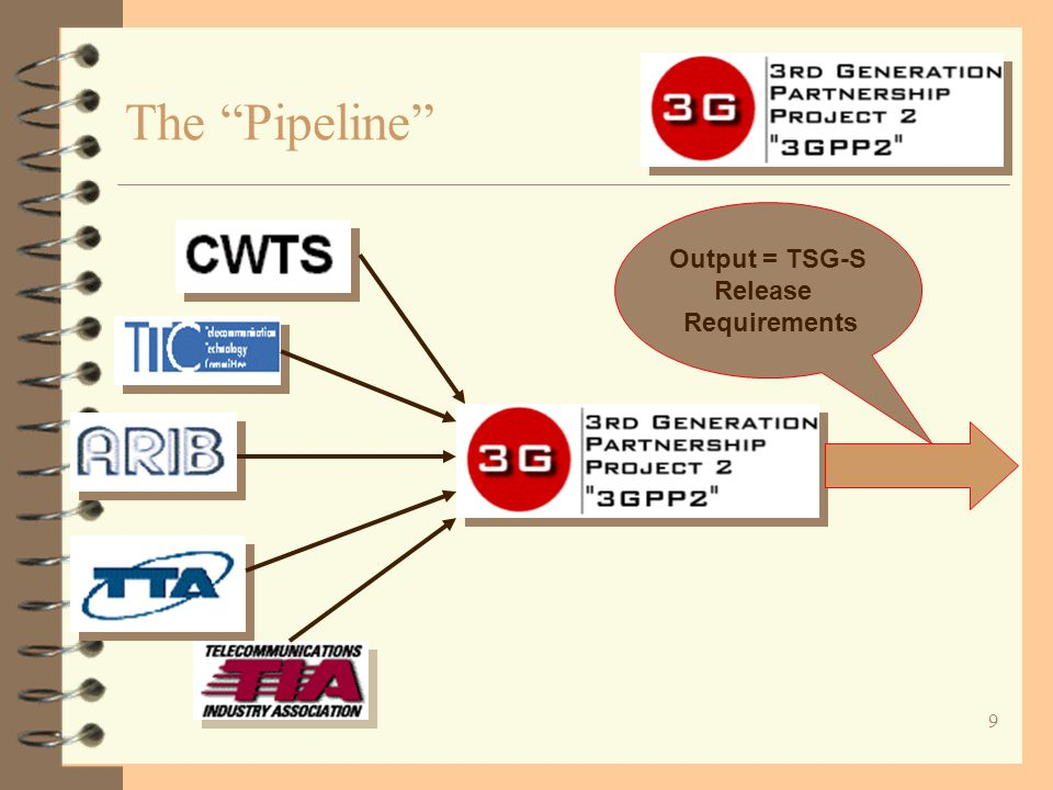 "9 The ""Pipeline"" Output = TSG-S Release Requirements"