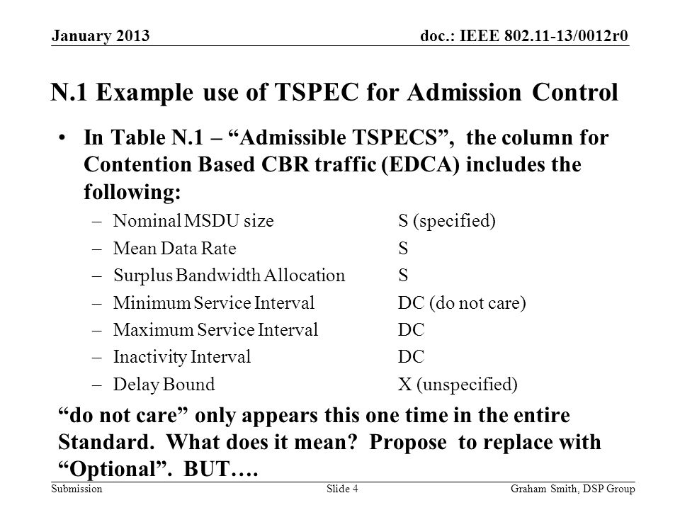 doc.: IEEE 802.11-13/0012r0 Submission N.1 Example use of TSPEC for Admission Control In Table N.1 – Admissible TSPECS , the column for Contention Based CBR traffic (EDCA) includes the following: –Nominal MSDU size S (specified) –Mean Data RateS –Surplus Bandwidth AllocationS –Minimum Service Interval DC (do not care) –Maximum Service IntervalDC –Inactivity Interval DC –Delay BoundX (unspecified) do not care only appears this one time in the entire Standard.