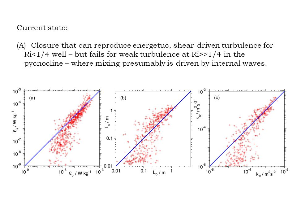 Current state: (A) Closure that can reproduce energetuc, shear-driven turbulence for Ri >1/4 in the pycnocline – where mixing presumably is driven by
