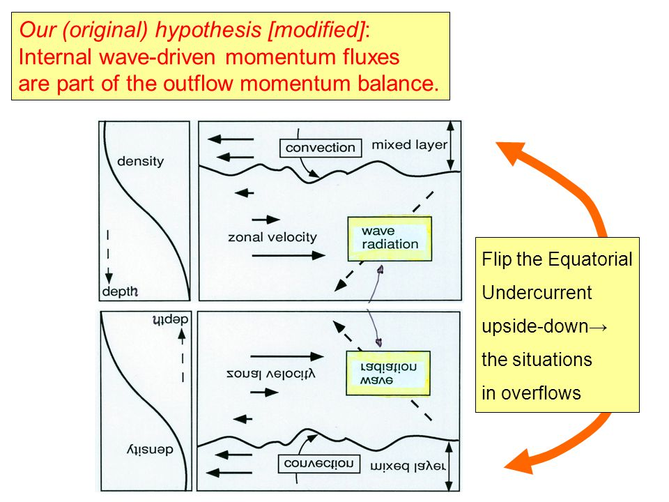 Flip the Equatorial Undercurrent upside-down→ the situations in overflows Our (original) hypothesis [modified]: Internal wave-driven momentum fluxes a