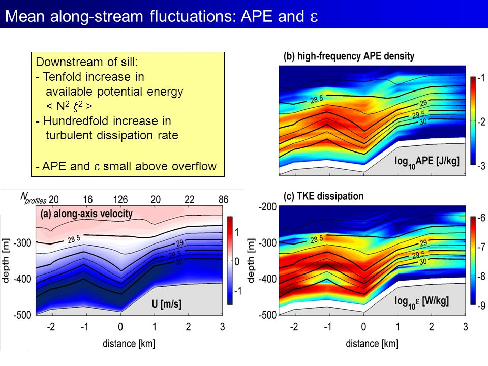 Mean along-stream fluctuations: APE and  Downstream of sill: - Tenfold increase in available potential energy - Hundredfold increase in turbulent dis