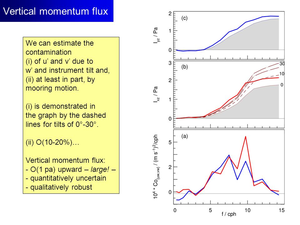 Vertical momentum flux We can estimate the contamination (i) of u' and v' due to w' and instrument tilt and, (ii) at least in part, by mooring motion.