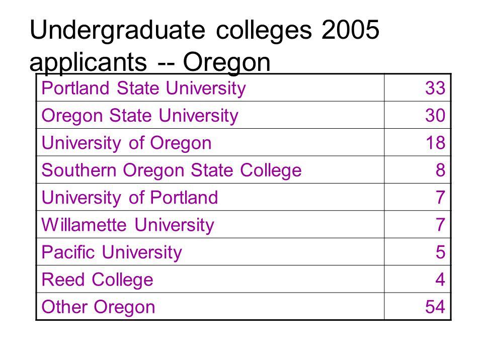Undergraduate colleges 2005 applicants -- Oregon Portland State University33 Oregon State University30 University of Oregon18 Southern Oregon State College8 University of Portland7 Willamette University7 Pacific University5 Reed College4 Other Oregon54